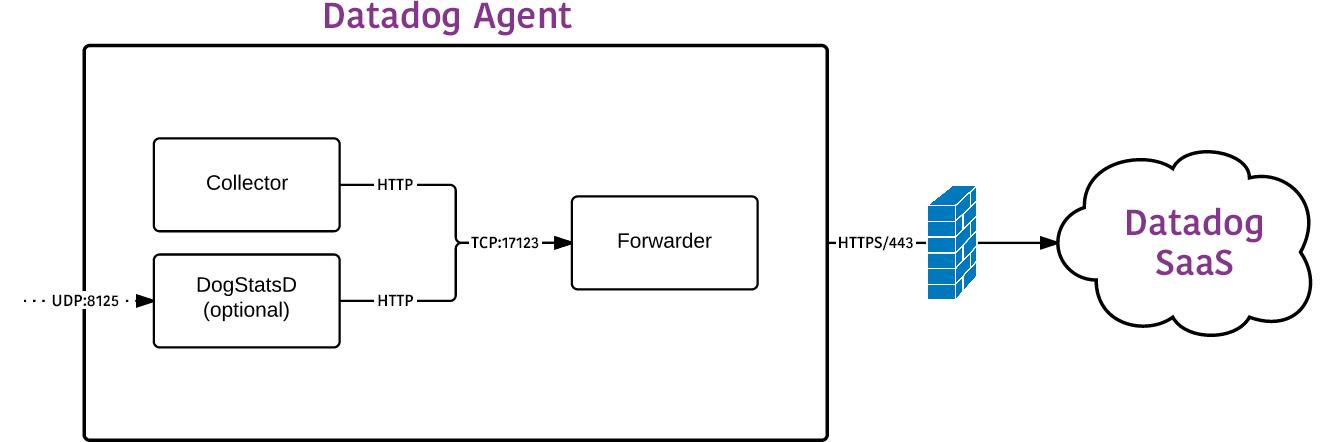 Datadog Agent Architecture